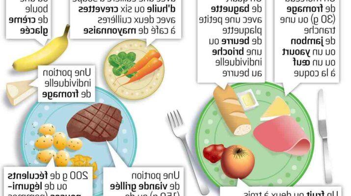 Comment bien manger pour maigrir